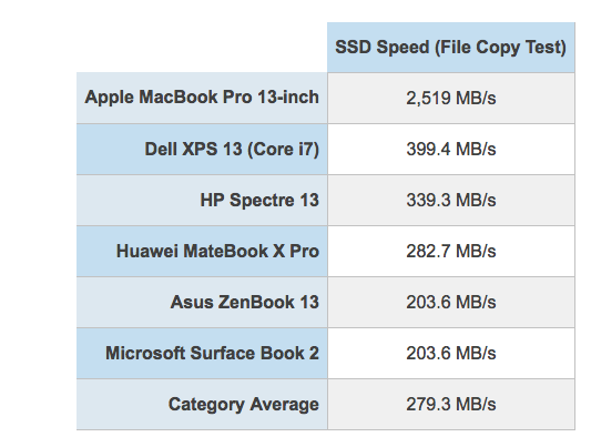 MacBook Pro SSD Benchmark